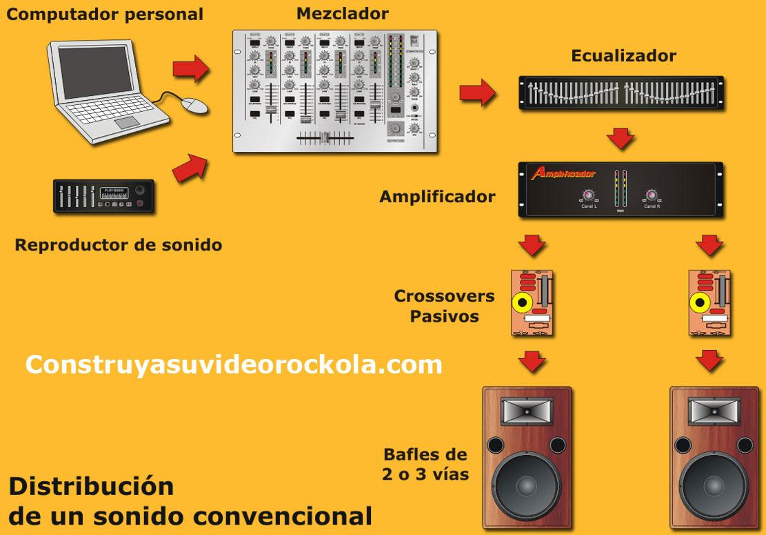 diagrama conexión sonido