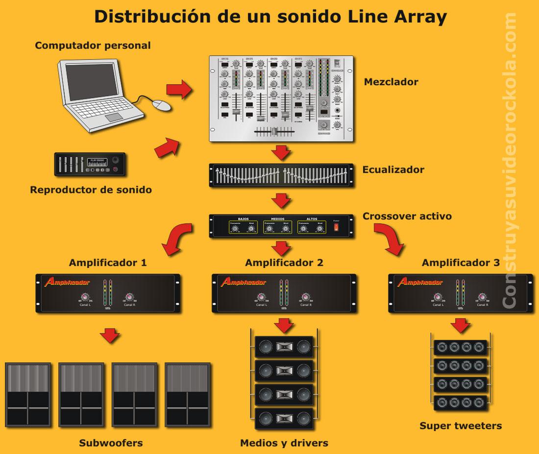 sonido line array