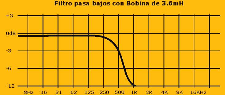 corte de frecuencias